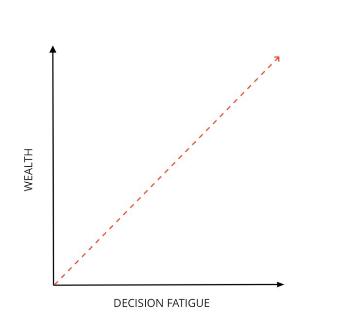 wealth vs decision fatigue